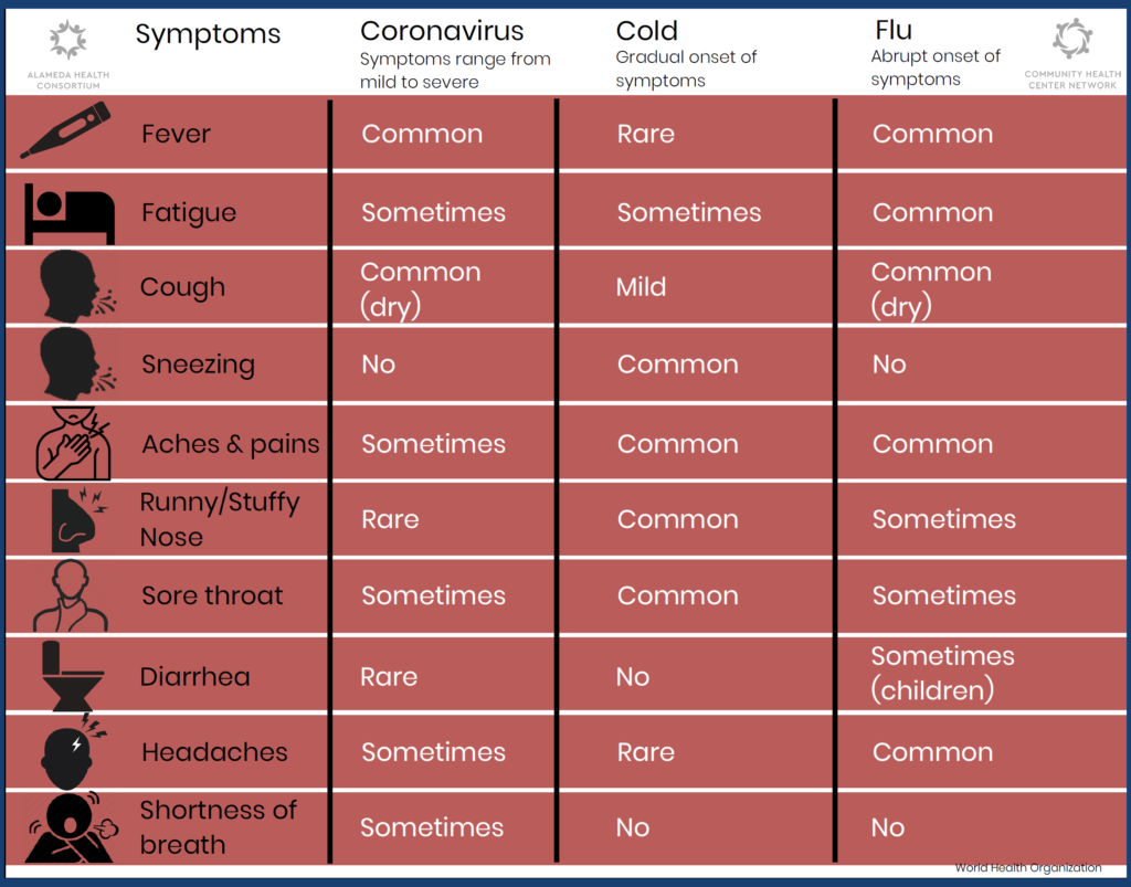 COVID-19 symptom chart