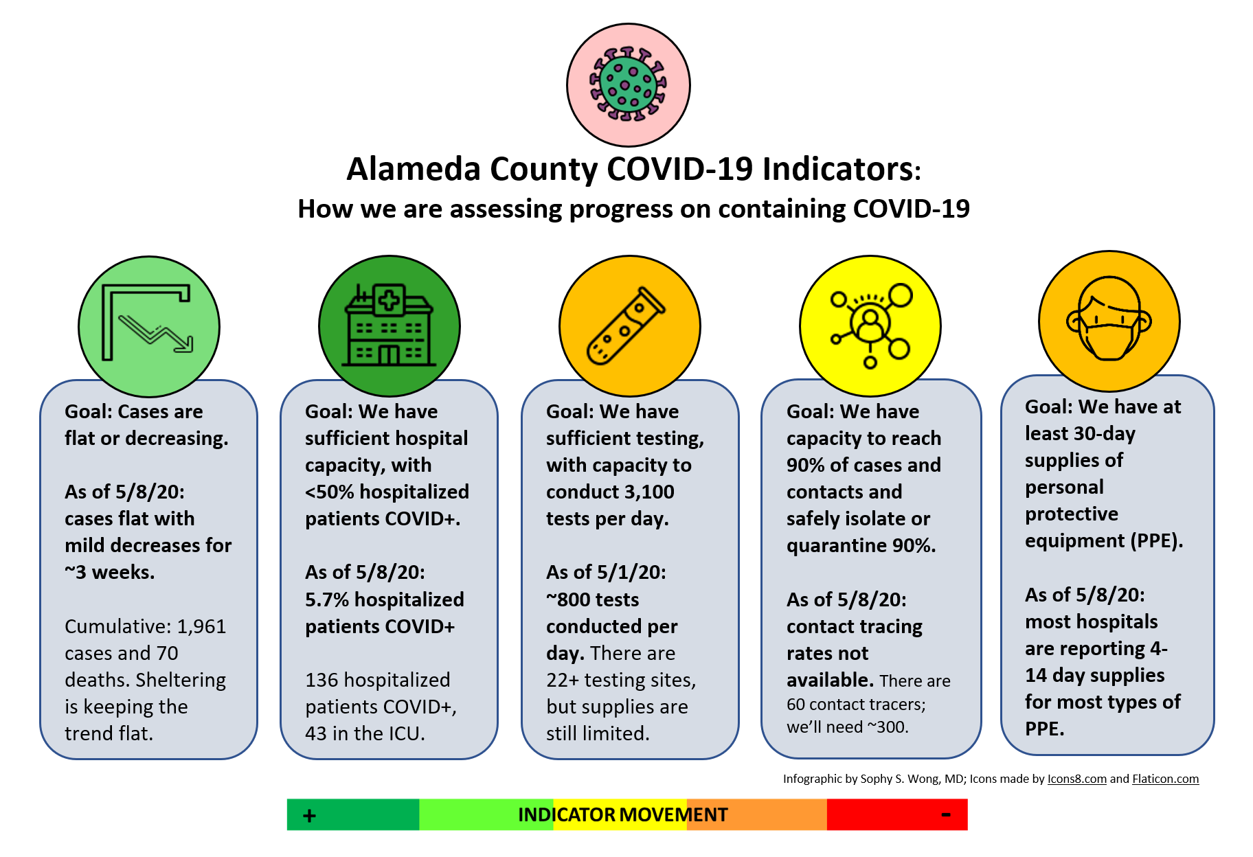 Alameda County COVID Indicators infographic 5.11.20 stoplight report