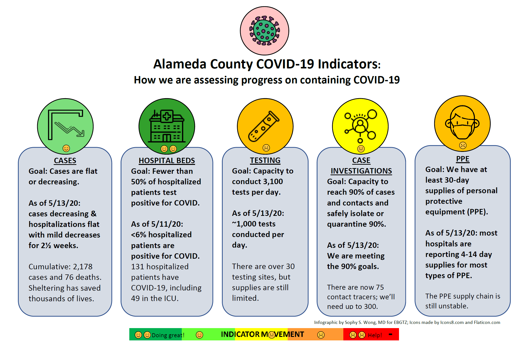EBGTZ Alameda County COVID Indicators infographic 5.13.20 stoplight report